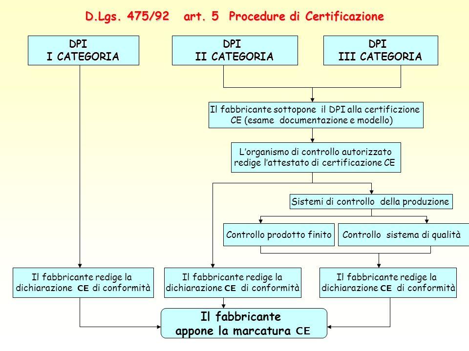 D.Lgs. 475/92 art. 5 Procedure di Certificazione