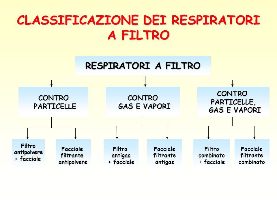CLASSIFICAZIONE DEI RESPIRATORI A FILTRO