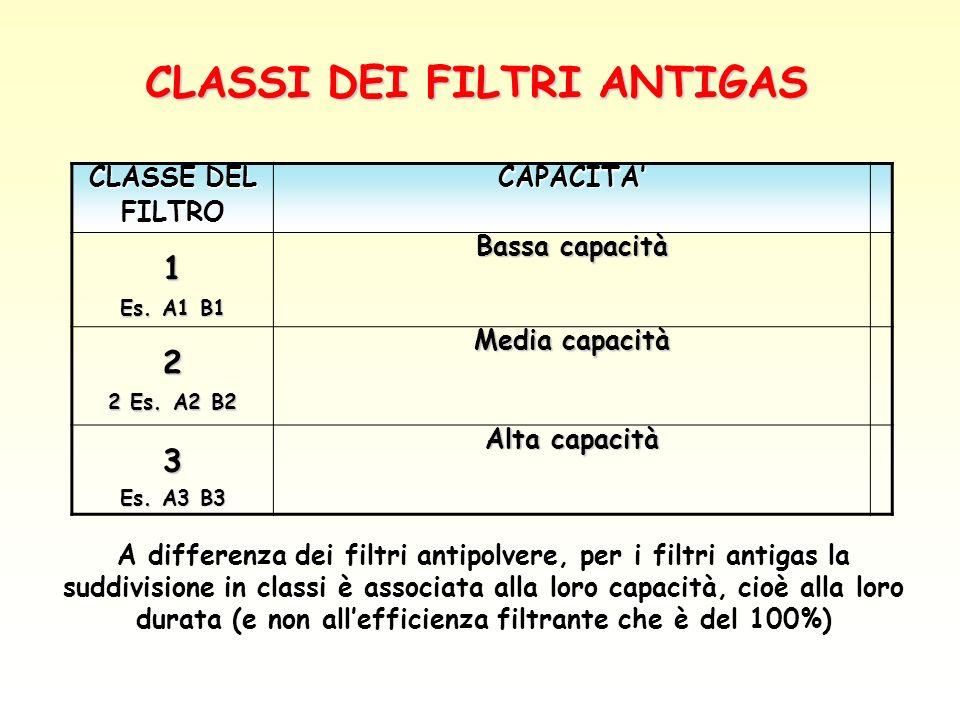 CLASSI DEI FILTRI ANTIGAS