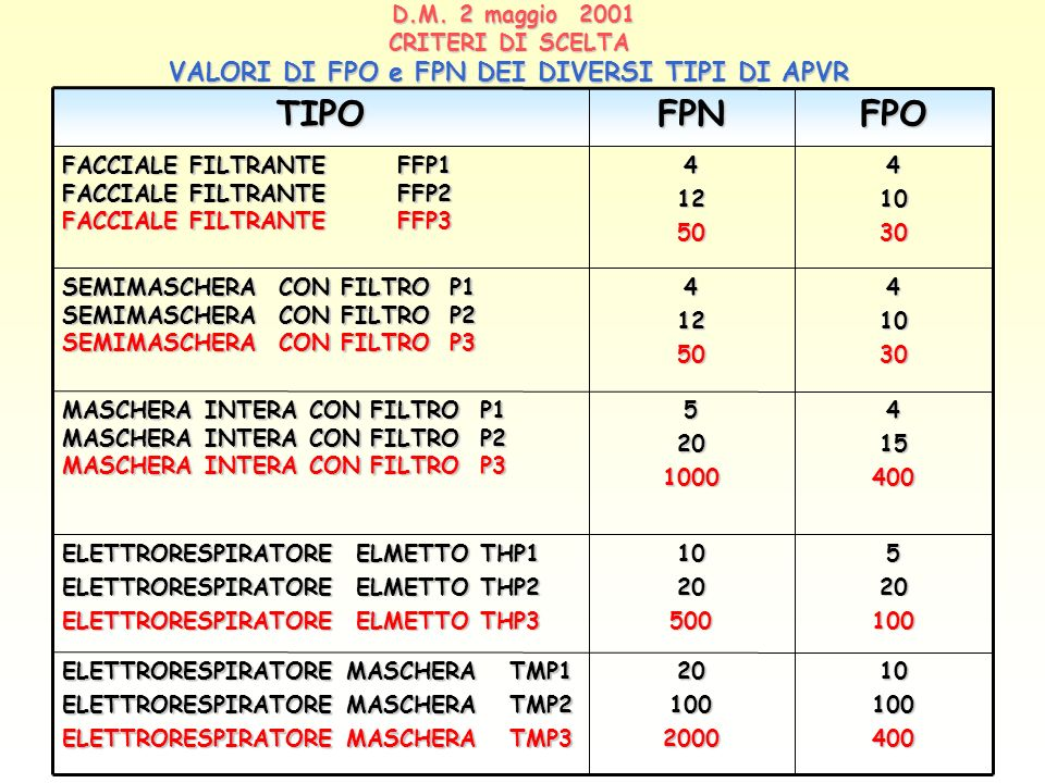 D.M. 2 maggio 2001 CRITERI DI SCELTA VALORI DI FPO e FPN DEI DIVERSI TIPI DI APVR