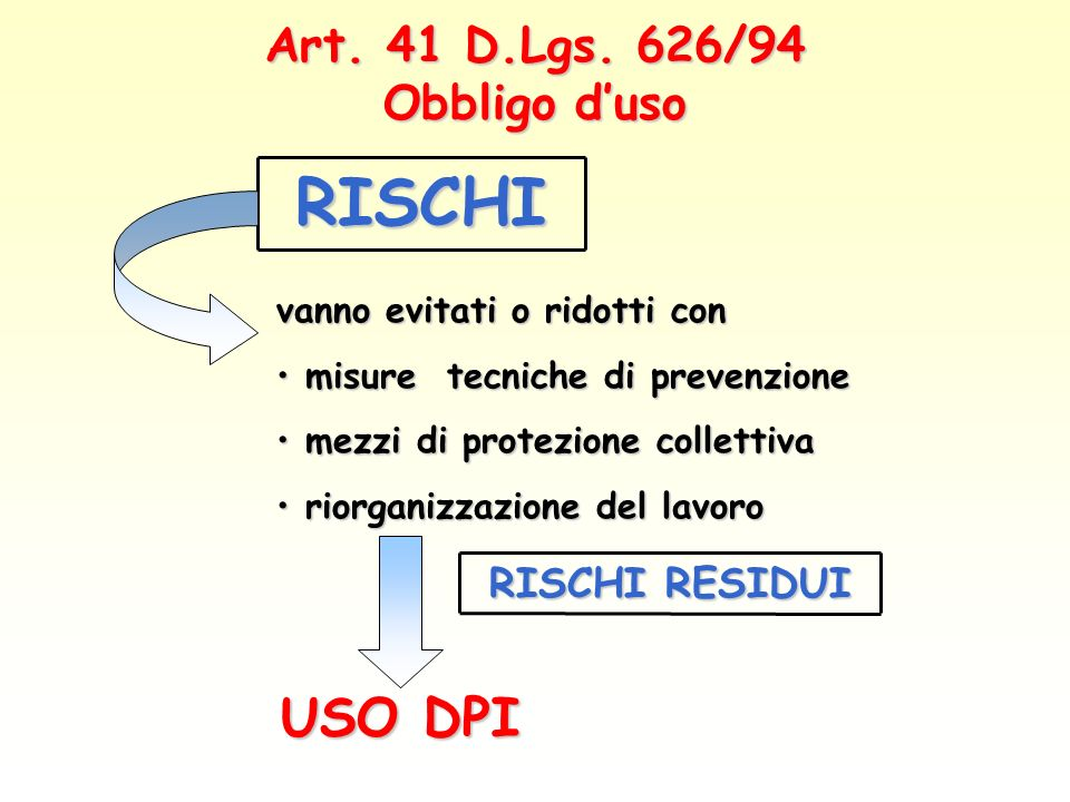 Art. 41 D.Lgs. 626/94 Obbligo d'uso