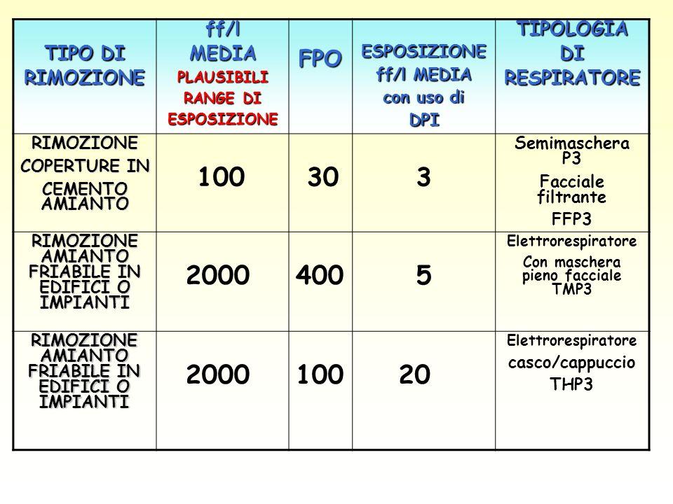 100 30 3 2000 400 5 20 FPO TIPO DI RIMOZIONE ff/l MEDIA TIPOLOGIA DI