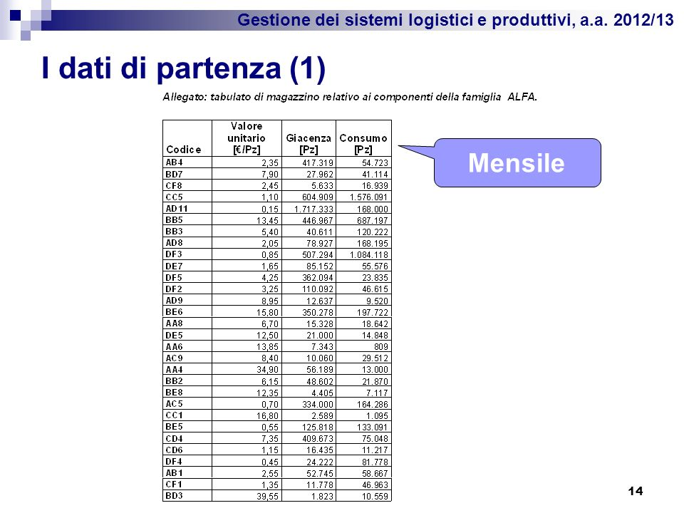 I dati di partenza (1) Mensile