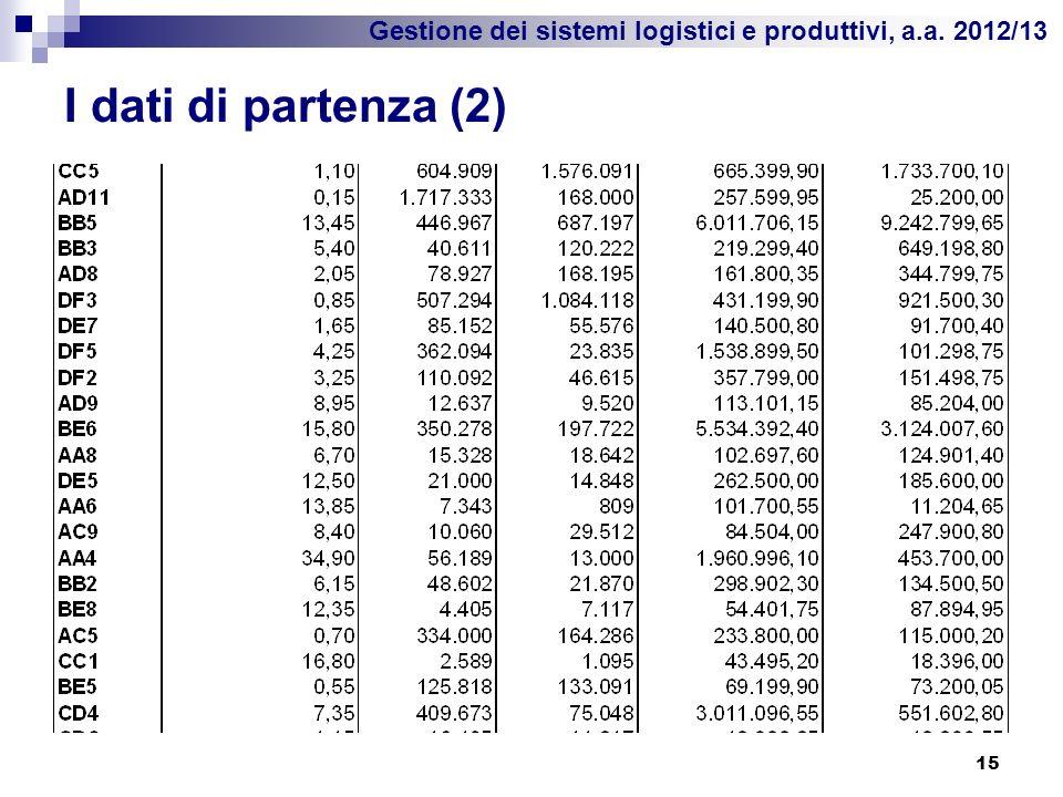 I dati di partenza (2)