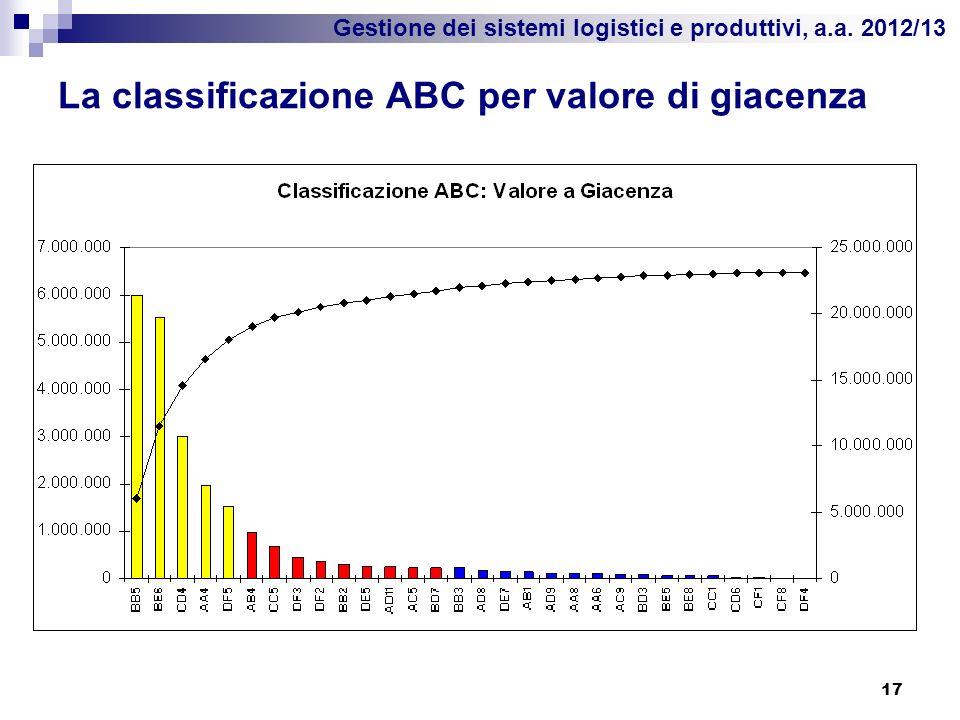 La classificazione ABC per valore di giacenza
