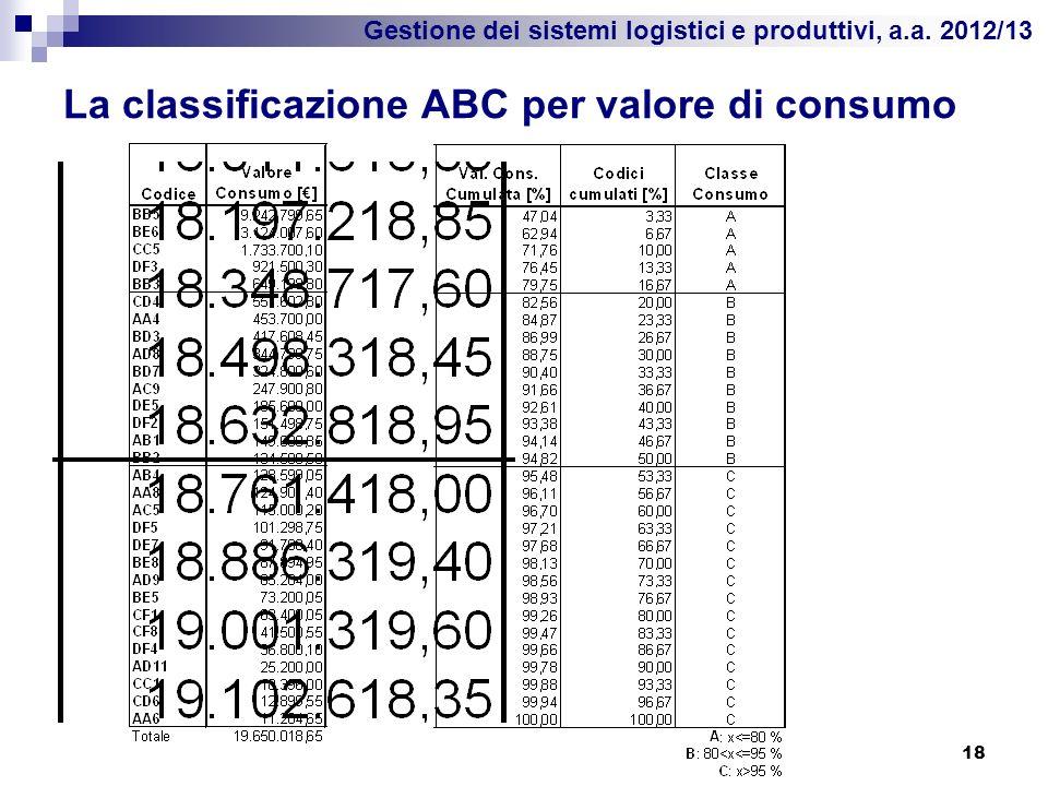La classificazione ABC per valore di consumo