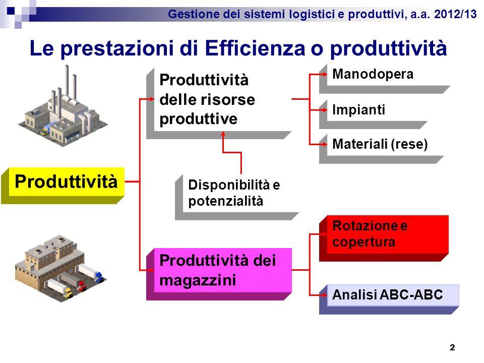 Le prestazioni di Efficienza o produttività