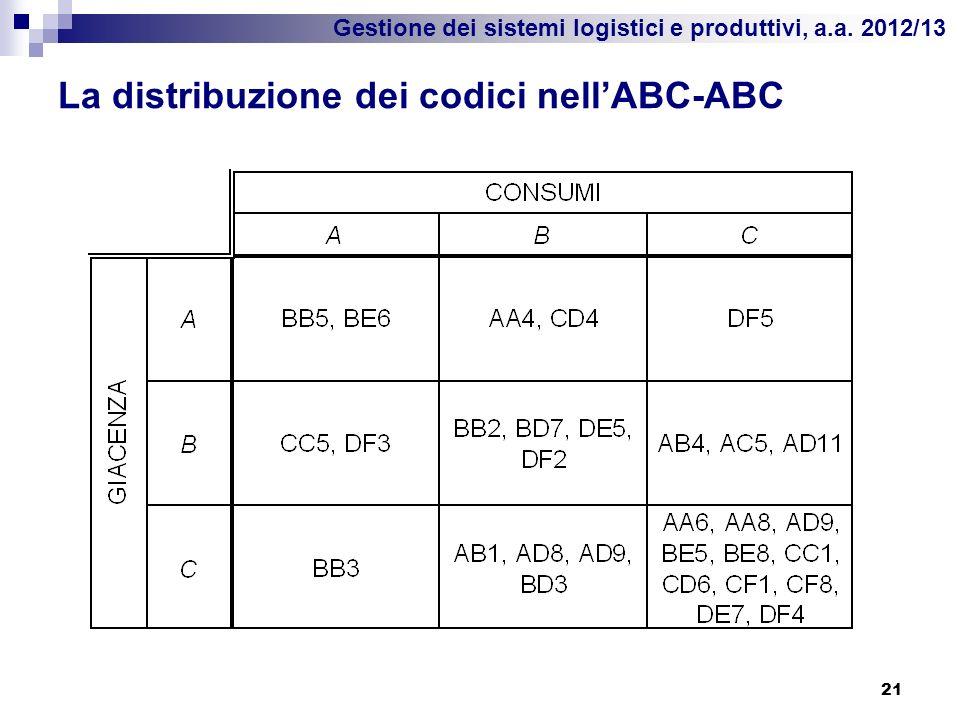 La distribuzione dei codici nell'ABC-ABC