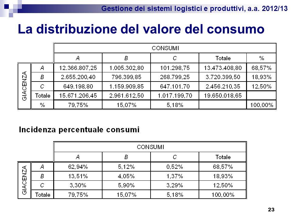 La distribuzione del valore del consumo