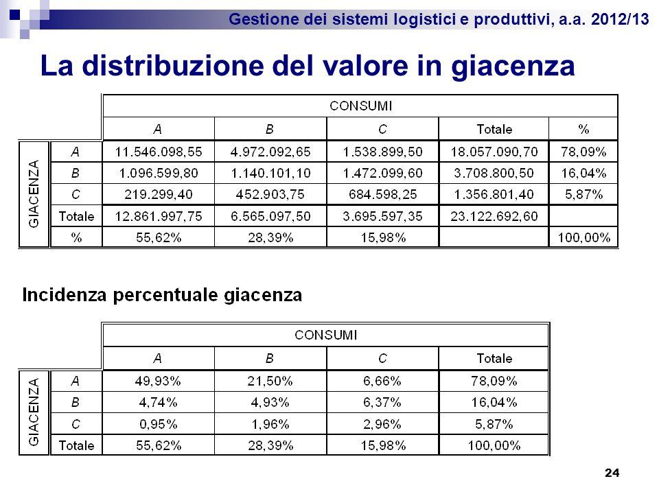 La distribuzione del valore in giacenza