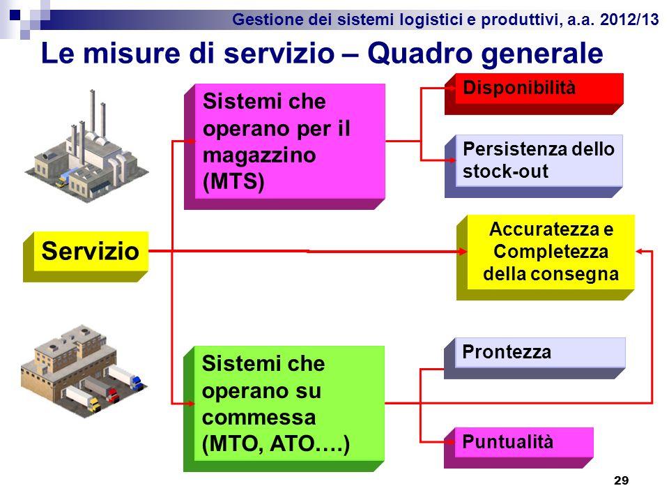 Le misure di servizio – Quadro generale