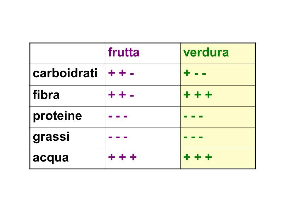 frutta verdura carboidrati + + - + - - fibra + + + proteine - - - grassi acqua