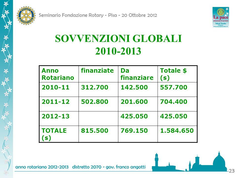 SOVVENZIONI GLOBALI 2010-2013 Anno Rotariano finanziate Da finanziare