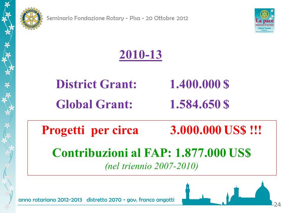 Contribuzioni al FAP: 1.877.000 US$