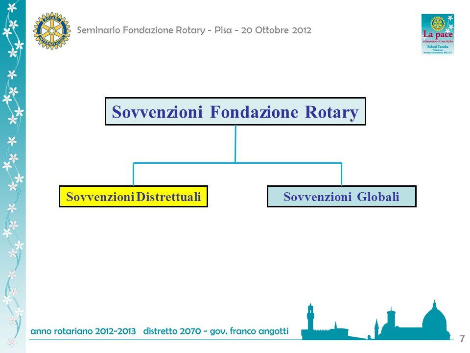 Sovvenzioni Fondazione Rotary Sovvenzioni Distrettuali