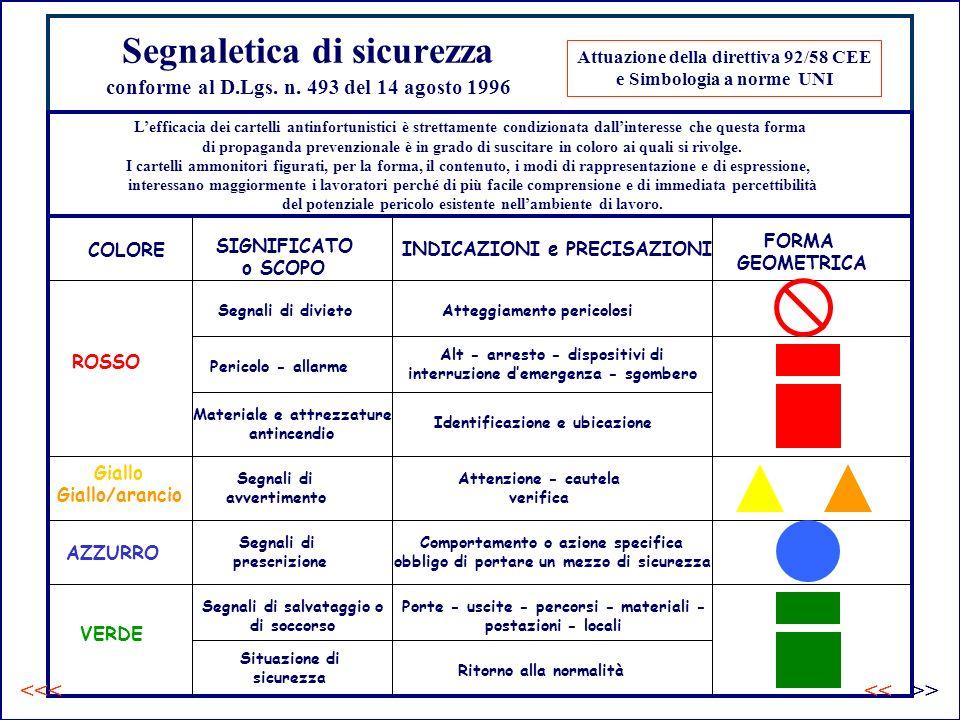 Segnaletica di sicurezza conforme al D.Lgs. n. 493 del 14 agosto 1996
