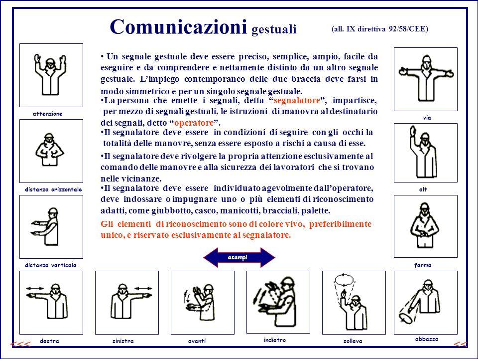 Comunicazioni gestuali