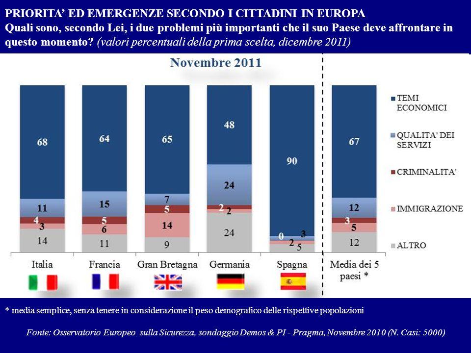 PRIORITA' ED EMERGENZE SECONDO I CITTADINI IN EUROPA