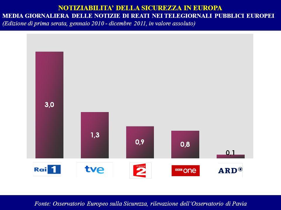 NOTIZIABILITA' DELLA SICUREZZA IN EUROPA