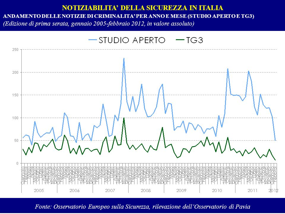 NOTIZIABILITA' DELLA SICUREZZA IN ITALIA