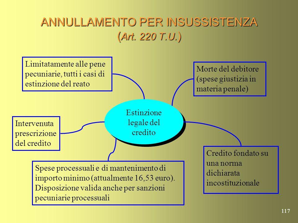 ANNULLAMENTO PER INSUSSISTENZA (Art. 220 T.U.)