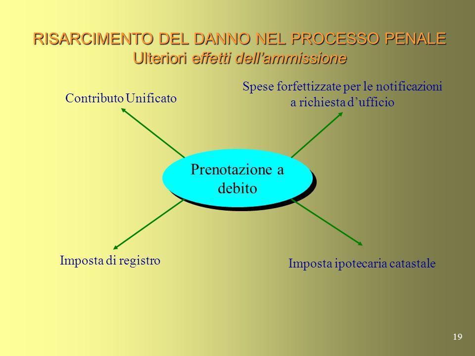 RISARCIMENTO DEL DANNO NEL PROCESSO PENALE Ulteriori effetti dell'ammissione