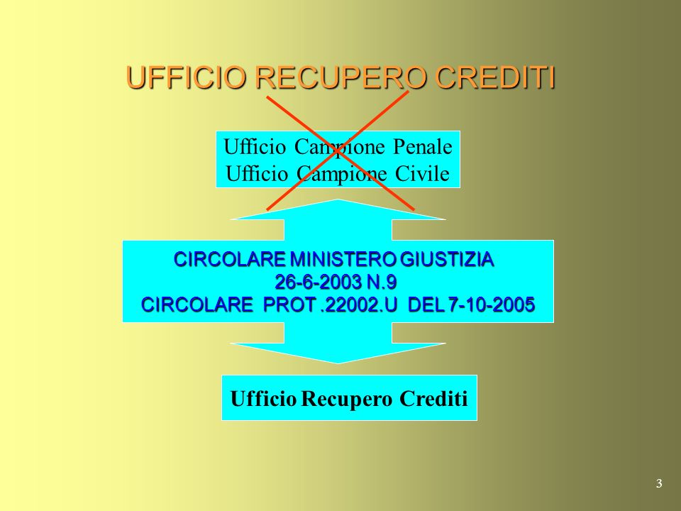 UFFICIO RECUPERO CREDITI