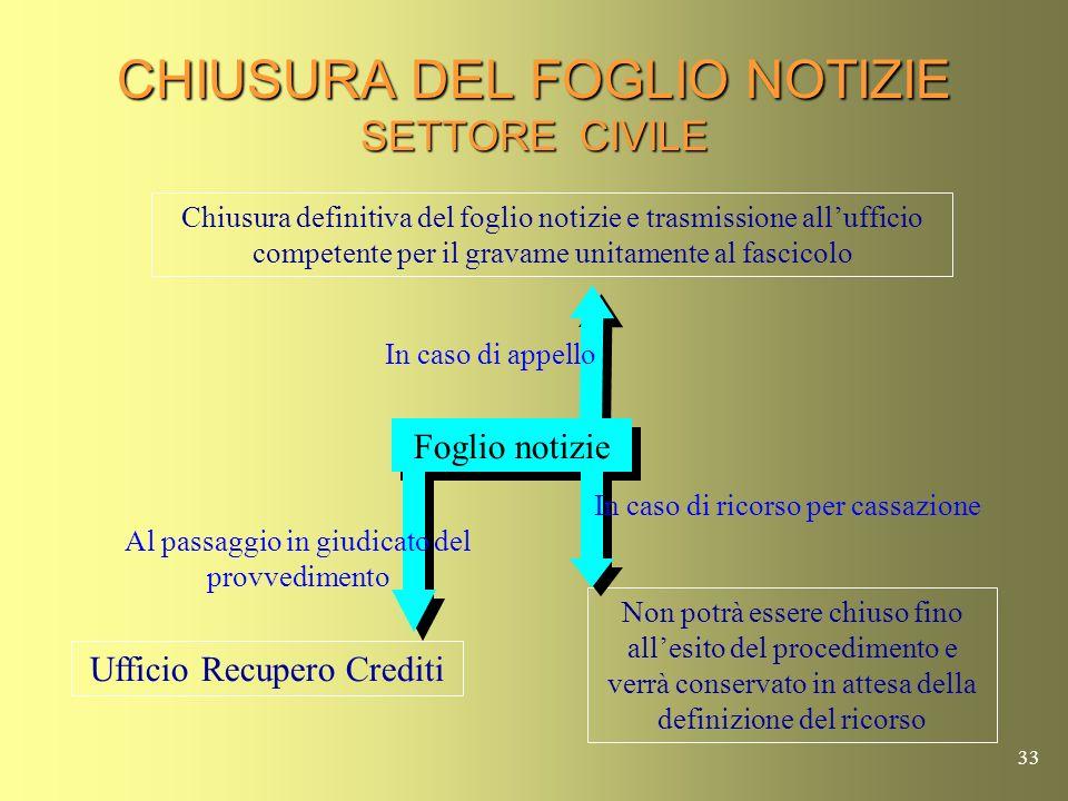 CHIUSURA DEL FOGLIO NOTIZIE SETTORE CIVILE