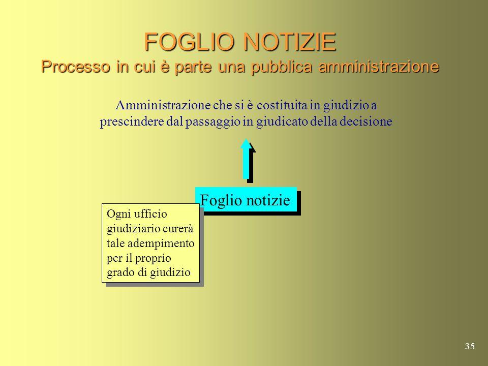FOGLIO NOTIZIE Processo in cui è parte una pubblica amministrazione