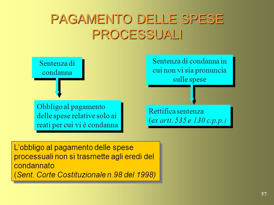 PAGAMENTO DELLE SPESE PROCESSUALI
