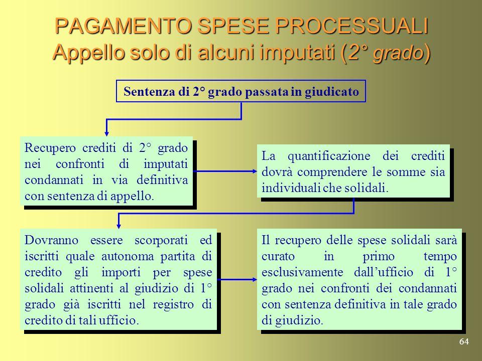 PAGAMENTO SPESE PROCESSUALI Appello solo di alcuni imputati (2° grado)