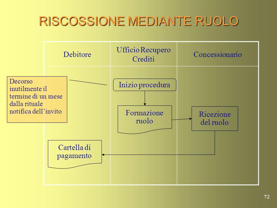 RISCOSSIONE MEDIANTE RUOLO