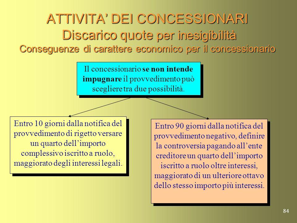 ATTIVITA' DEI CONCESSIONARI Discarico quote per inesigibilità Conseguenze di carattere economico per il concessionario
