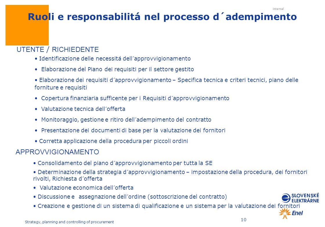 Ruoli e responsabilitá nel processo d´adempimento