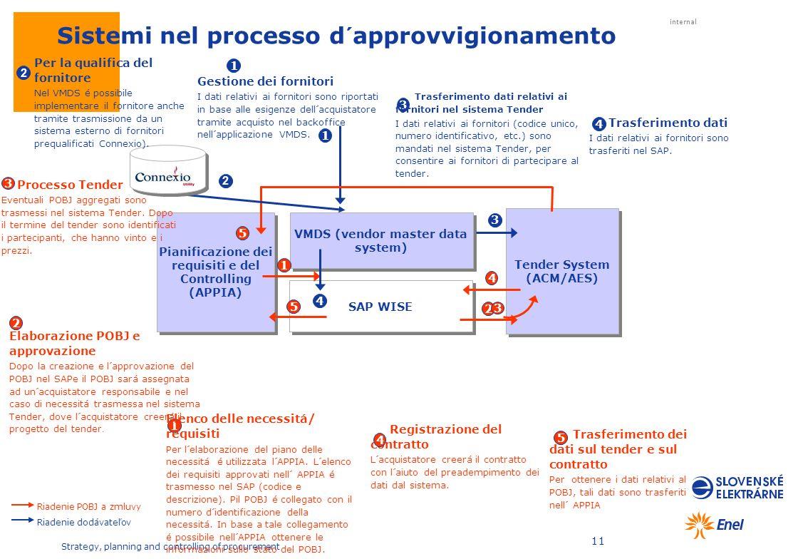 Sistemi nel processo d´approvvigionamento