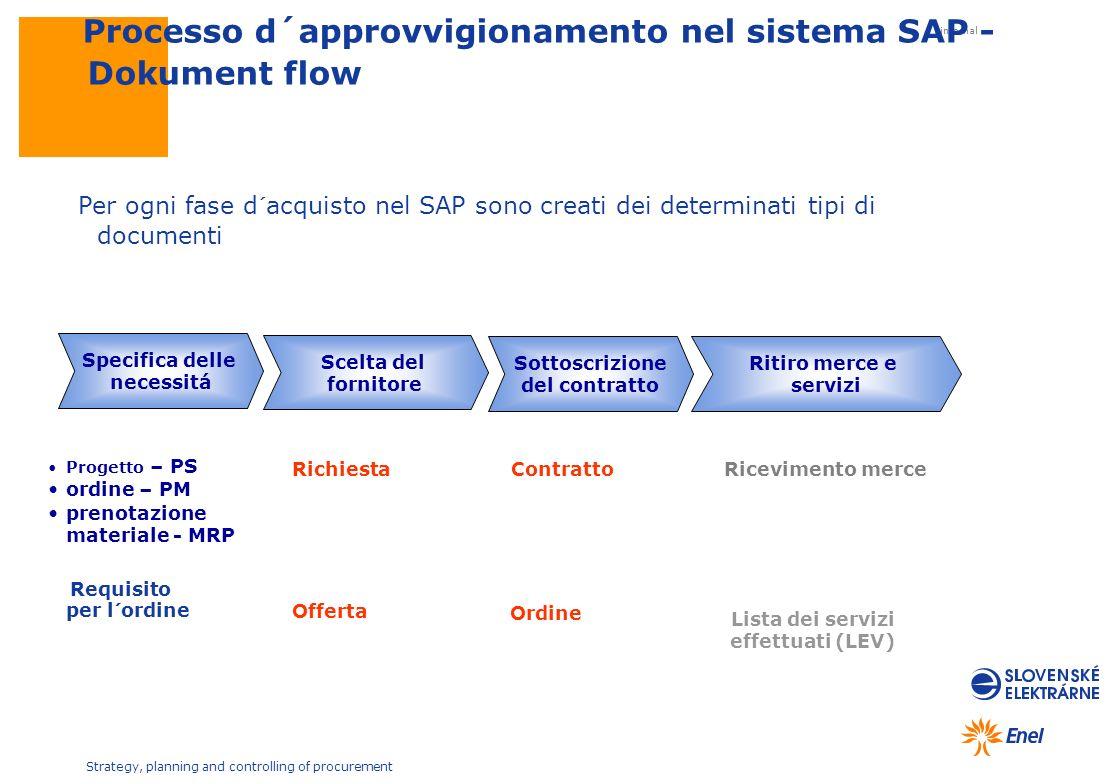 Processo d´approvvigionamento nel sistema SAP - Dokument flow