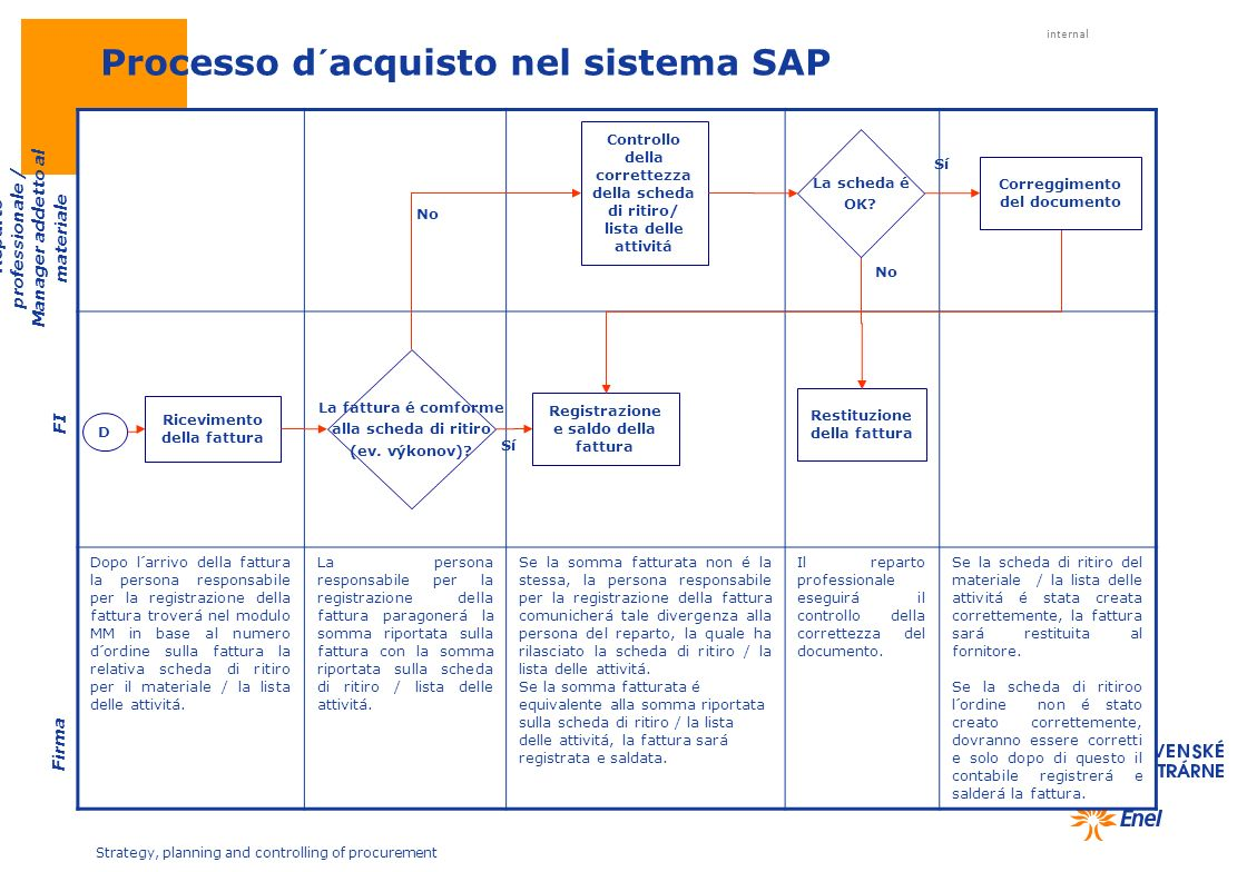 Processo d´acquisto nel sistema SAP