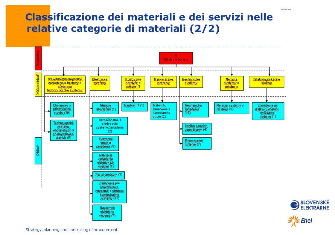 Classificazione dei materiali e dei servizi nelle relative categorie di materiali (2/2)