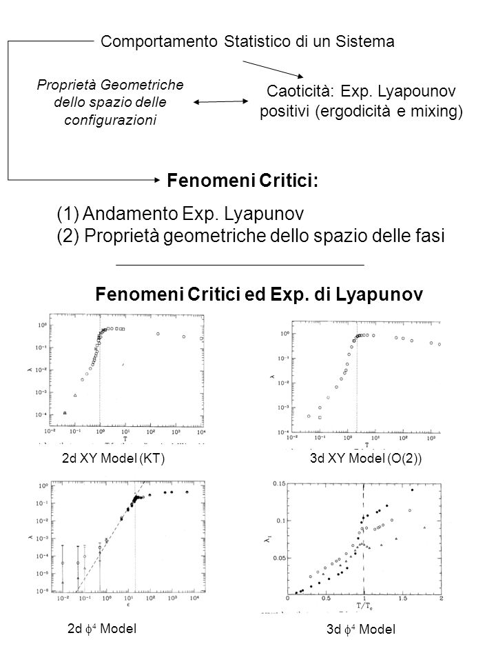 (1) Andamento Exp. Lyapunov