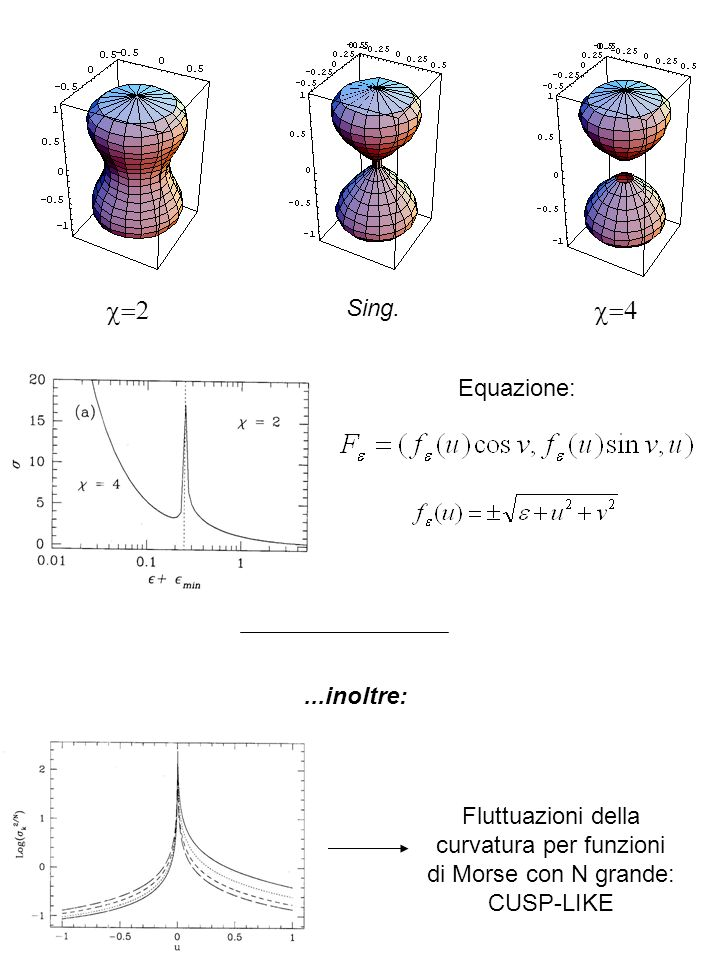 Fluttuazioni della curvatura per funzioni di Morse con N grande: