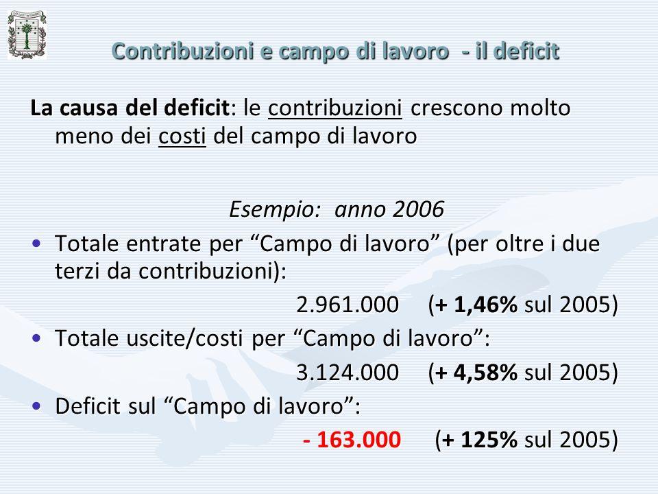 Contribuzioni e campo di lavoro - il deficit