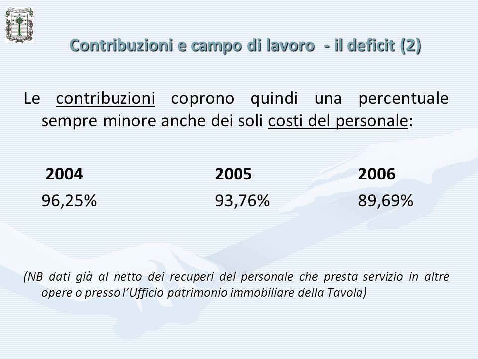 Contribuzioni e campo di lavoro - il deficit (2)