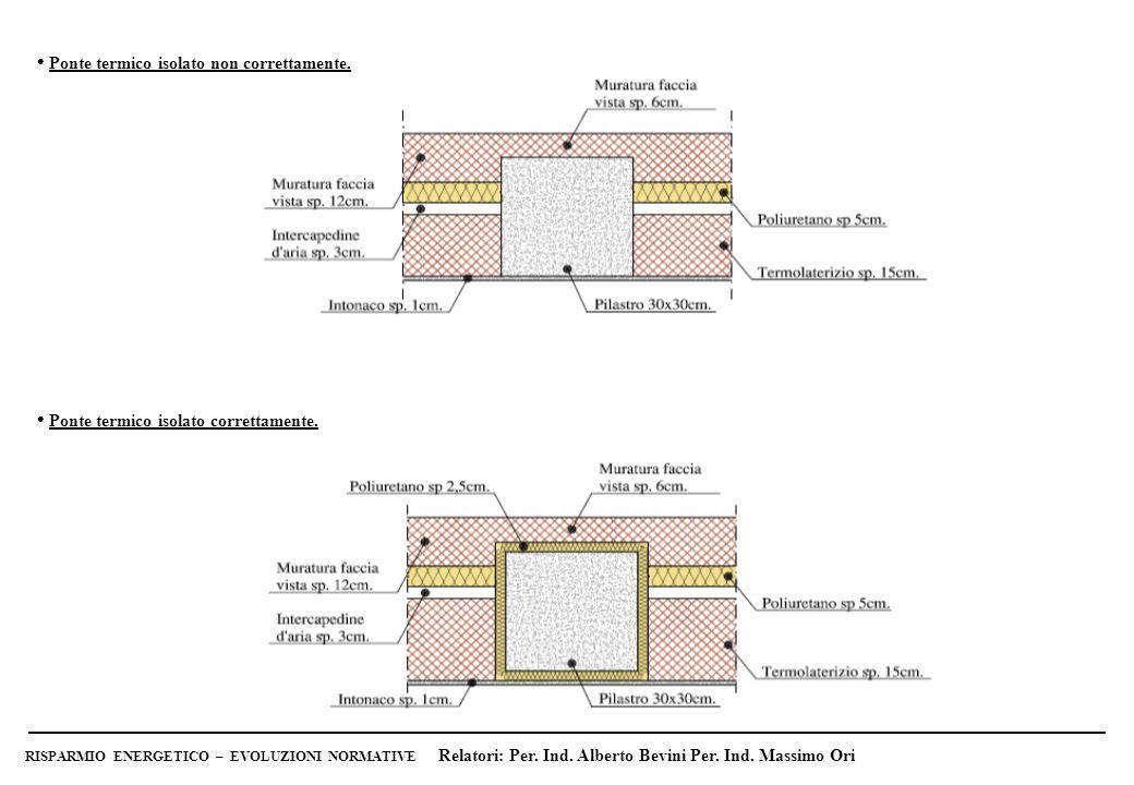 • Ponte termico isolato non correttamente.