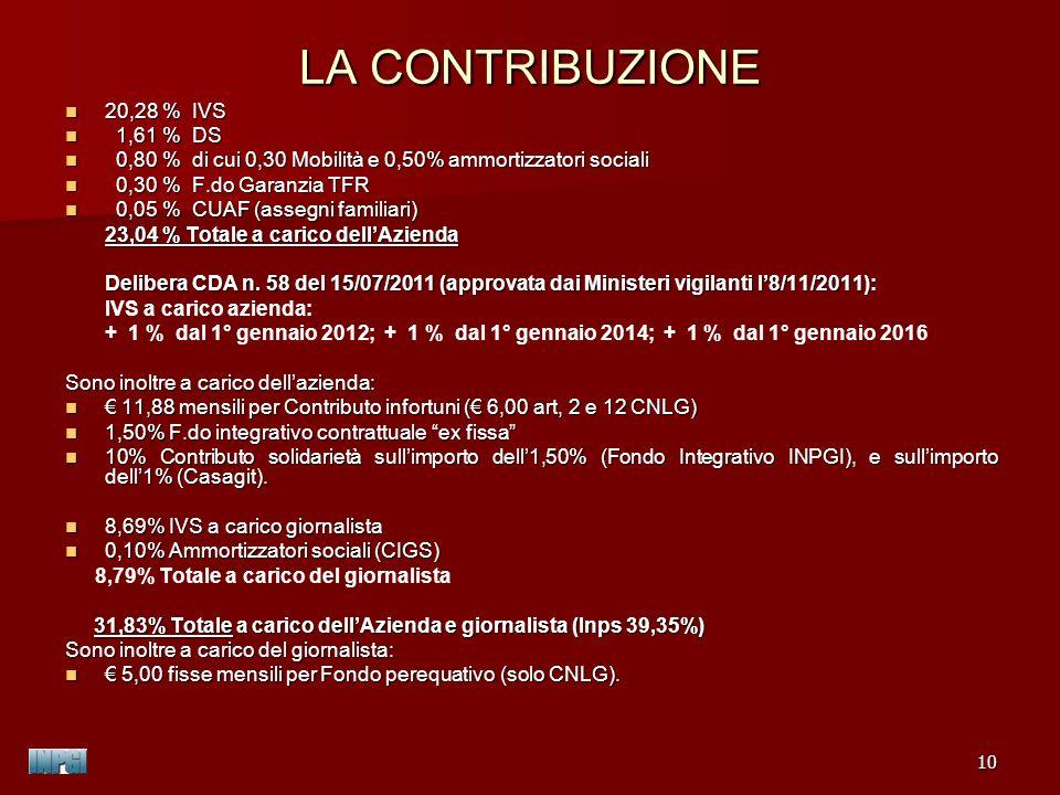 LA CONTRIBUZIONE 20,28 % IVS 1,61 % DS