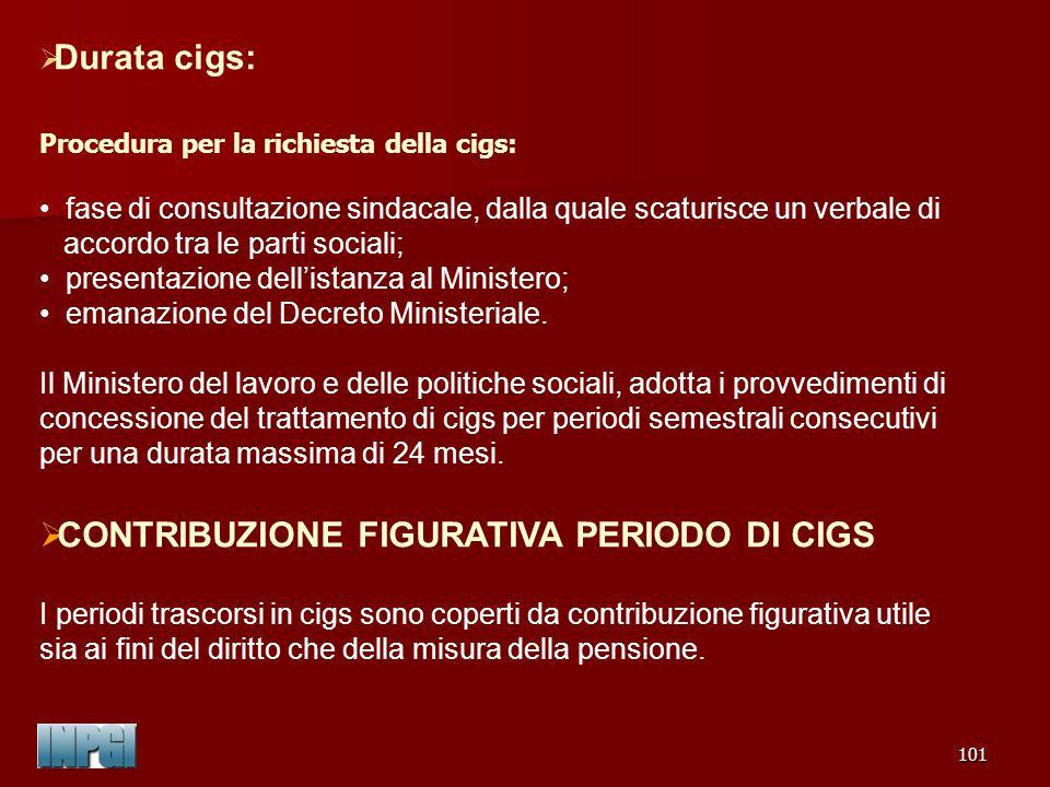 CONTRIBUZIONE FIGURATIVA PERIODO DI CIGS
