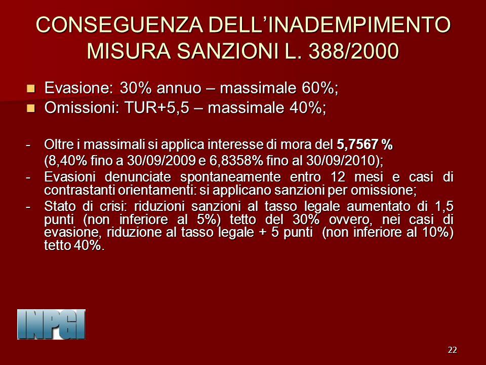 CONSEGUENZA DELL'INADEMPIMENTO MISURA SANZIONI L. 388/2000