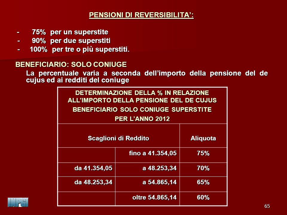PENSIONI DI REVERSIBILITA': BENEFICIARIO SOLO CONIUGE SUPERSTITE