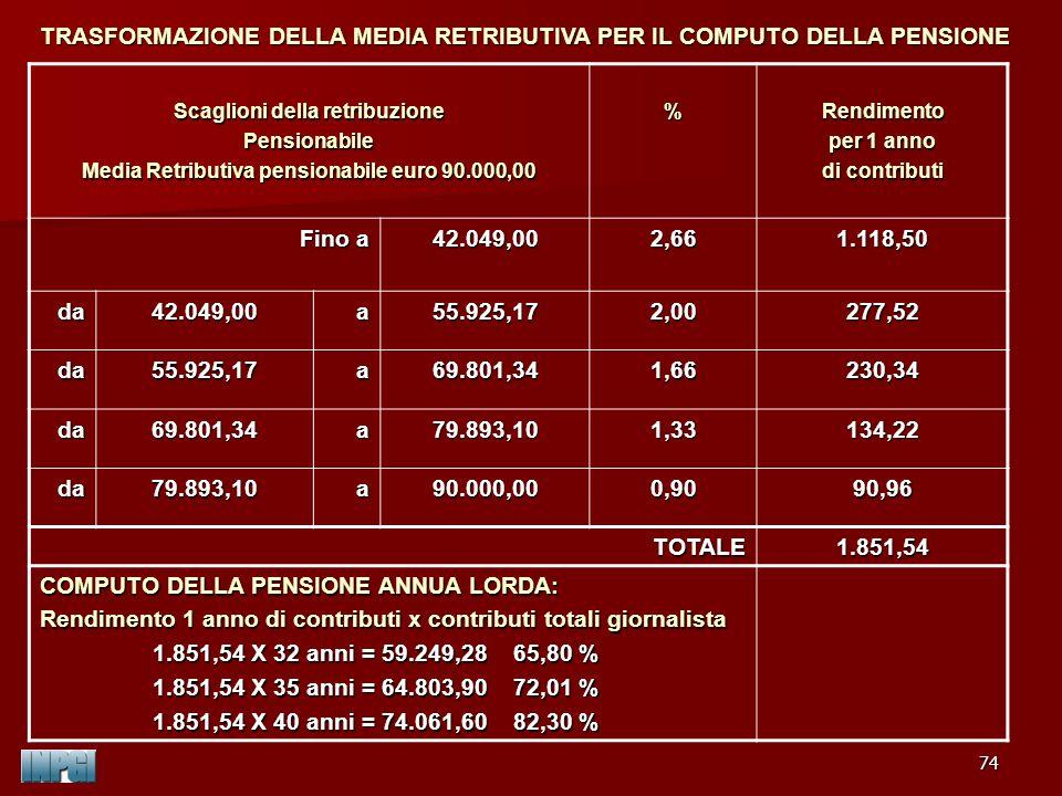 TRASFORMAZIONE DELLA MEDIA RETRIBUTIVA PER IL COMPUTO DELLA PENSIONE