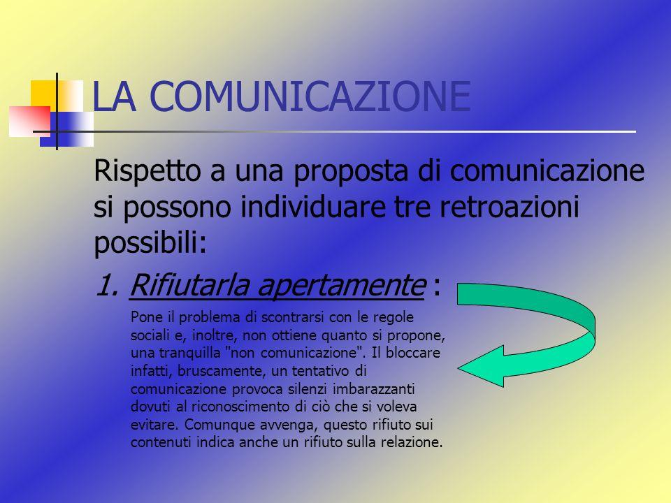 LA COMUNICAZIONE Rispetto a una proposta di comunicazione si possono individuare tre retroazioni possibili: