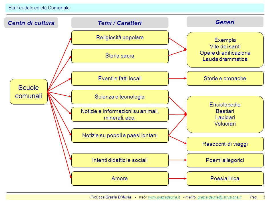 Scuole comunali Centri di cultura Temi / Caratteri Generi